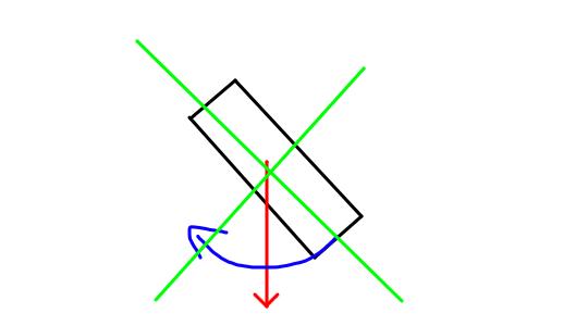 warong rotation