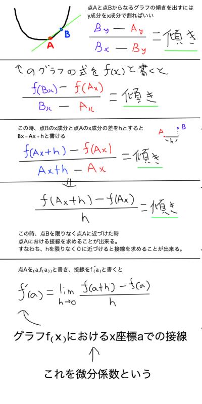 derivative_coefficient_Illustration
