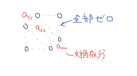 diagonal matrix_Illustration