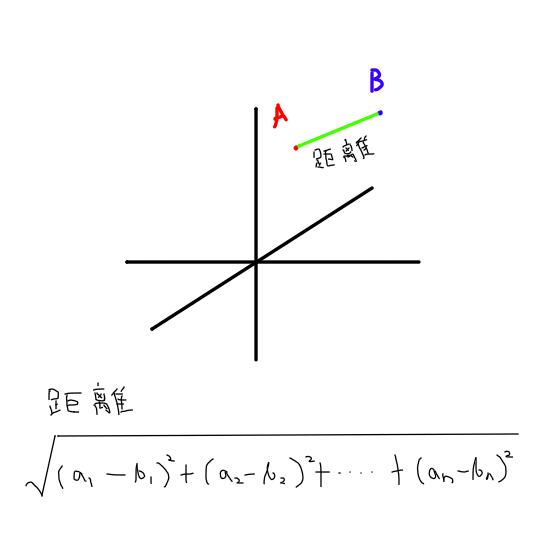 Euclidean space_Illustration