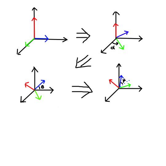 Euler angles_Illustration