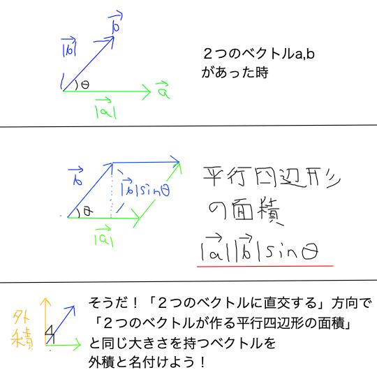 cross_product_Illustration