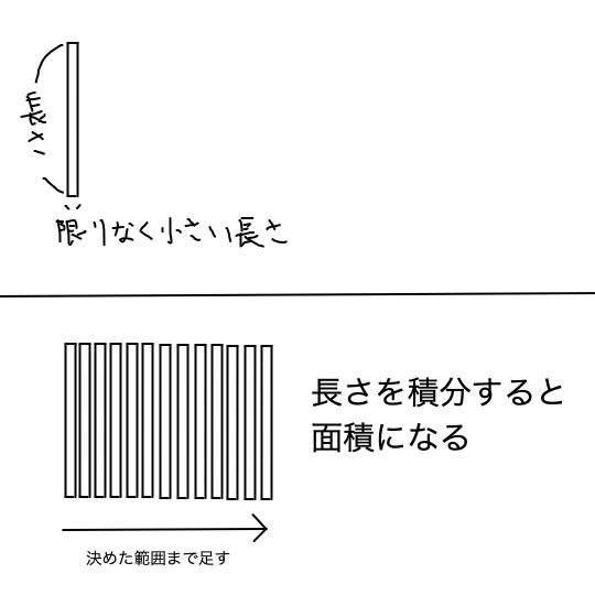 integral_Illustration