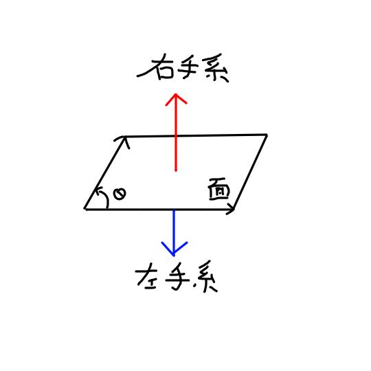 normal vector_Illustration