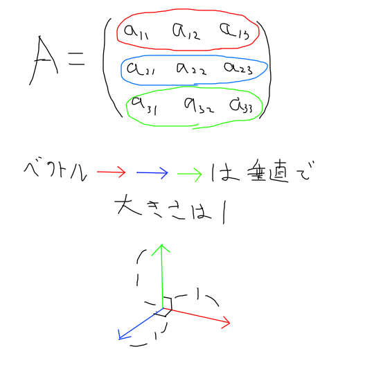 orthogonal_matrix_Illustration