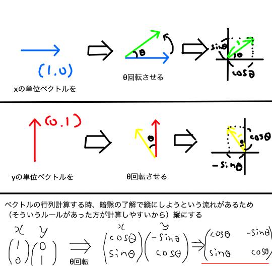 2 Rotation matrix_Illustration