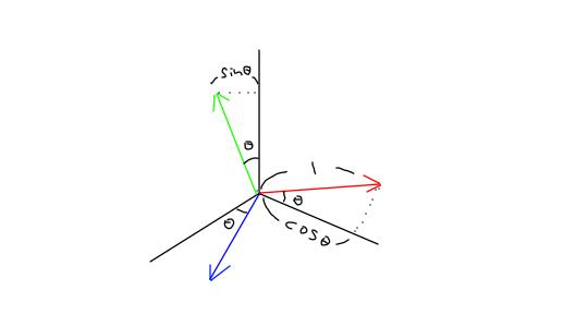 rotation_Illustration