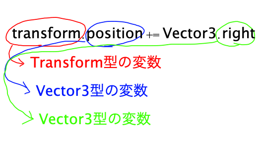 transform variable