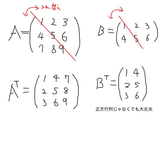 transposed_matrix_Illustration