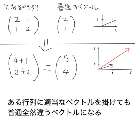 vector_matrix_Illustration