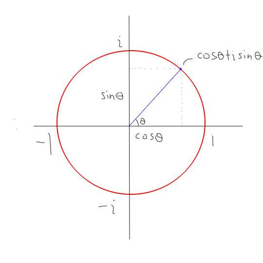Complex number rotation_Illustration