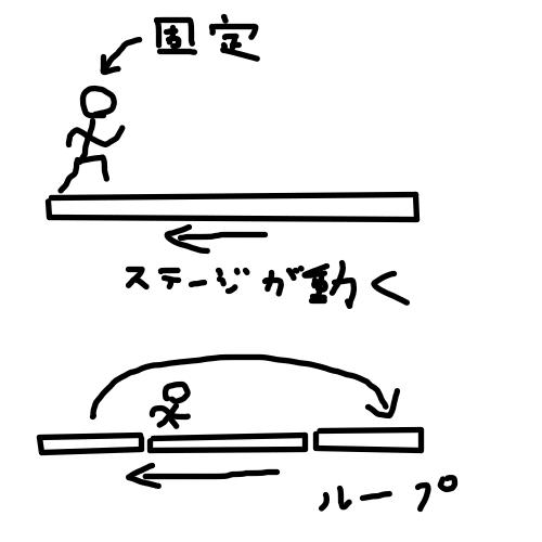 floor loop